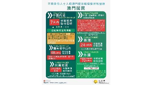 【圖文包】2021/7/28最新入境澳門衛生檢疫要求和措施