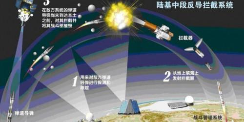 中國成功實施陸基中段反導攔截技術試驗